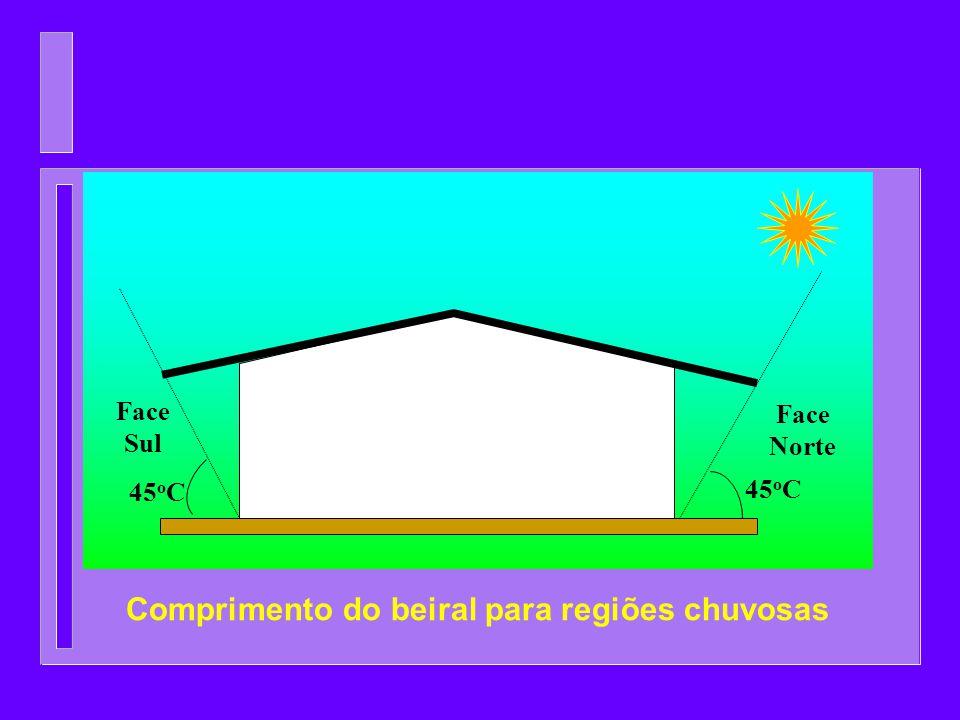 Comprimento do beiral para regiões chuvosas Face Norte Face Sul 45 o C