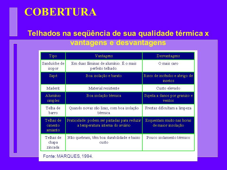 COBERTURA Telhados na seqüência de sua qualidade térmica x vantagens e desvantagens Fonte: MARQUES, 1994.