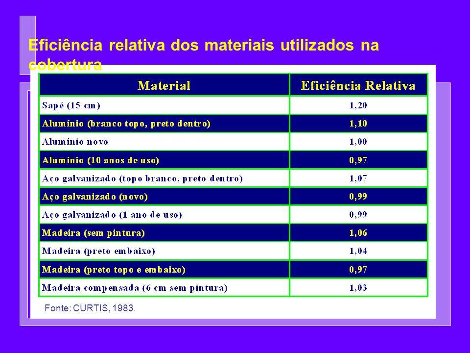 Fonte: CURTIS, 1983. Eficiência relativa dos materiais utilizados na cobertura