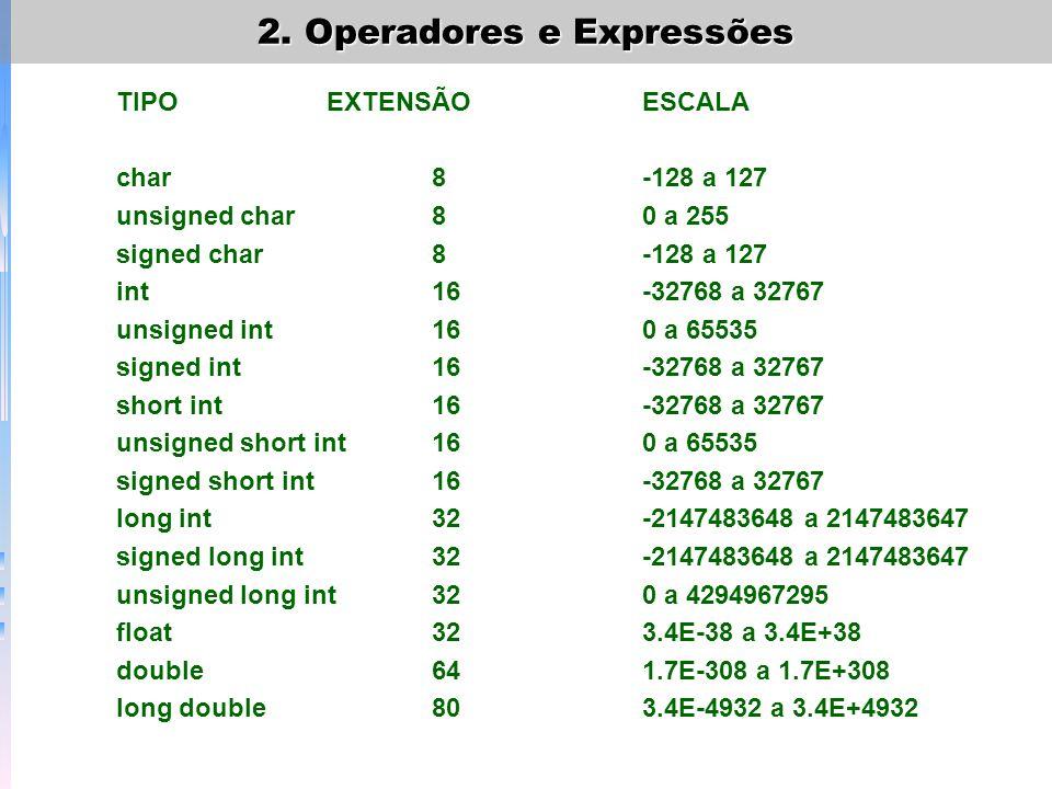 Exemplo que mostra a diferença de um inteiro com sinal e de um inteiro sem sinal: main() { int i;/*inteiro com sinal*/ unsigned int j;/*inteiro sem sinal*/ j = 60000; i =j; printf (%d %u,i,j); } 2.