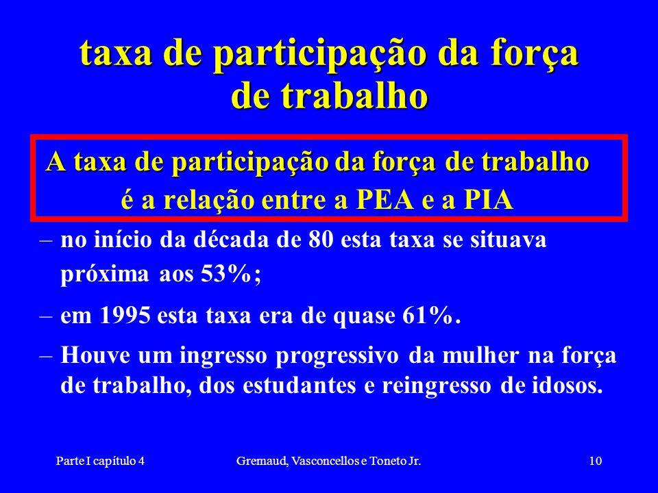 Parte I capítulo 4Gremaud, Vasconcellos e Toneto Jr.10 taxa de participação da força de trabalho A taxa de participação da força de trabalho é a relação entre a PEA e a PIA –no início da década de 80 esta taxa se situava próxima aos 53%; –em 1995 esta taxa era de quase 61%.