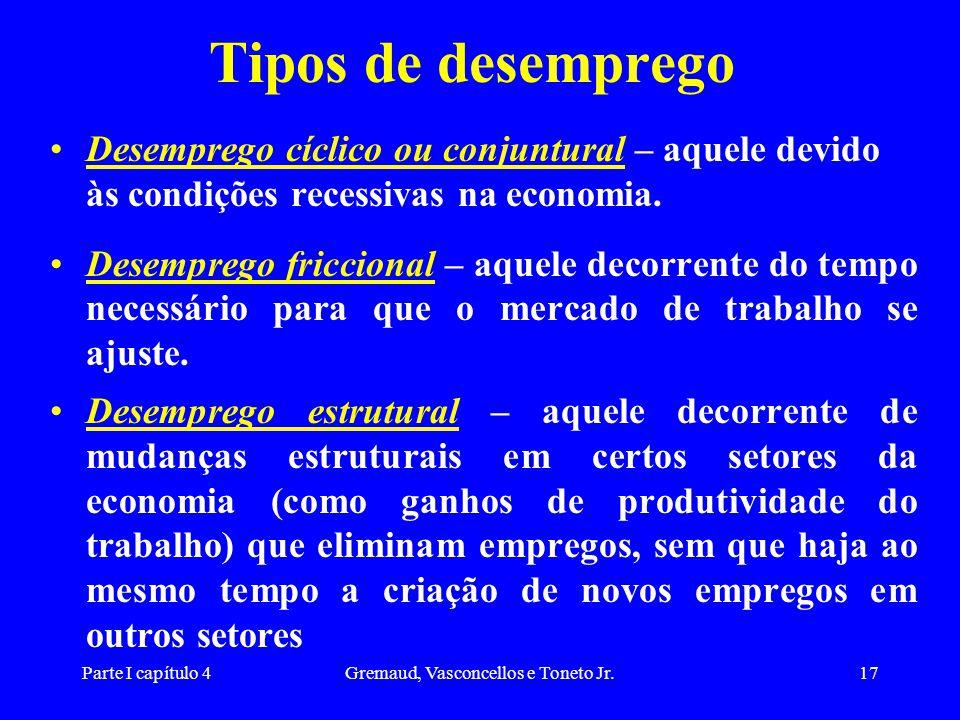 Parte I capítulo 4Gremaud, Vasconcellos e Toneto Jr.17 Tipos de desemprego Desemprego cíclico ou conjuntural – aquele devido às condições recessivas na economia.