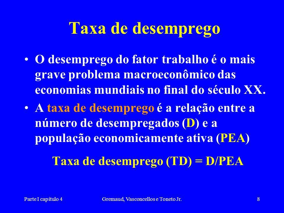 Parte I capítulo 4Gremaud, Vasconcellos e Toneto Jr.8 Taxa de desemprego O desemprego do fator trabalho é o mais grave problema macroeconômico das economias mundiais no final do século XX.