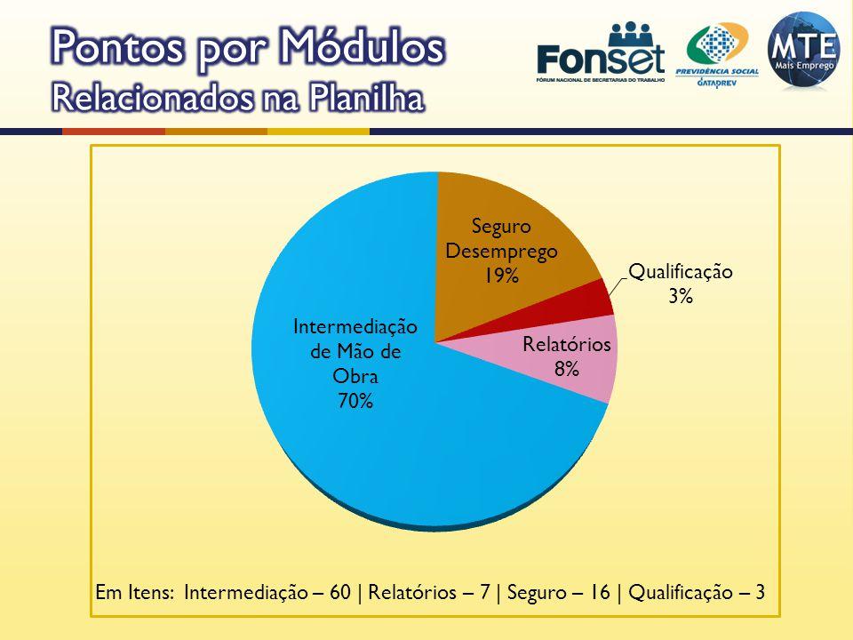 Em Itens: Intermediação – 60 | Relatórios – 7 | Seguro – 16 | Qualificação – 3