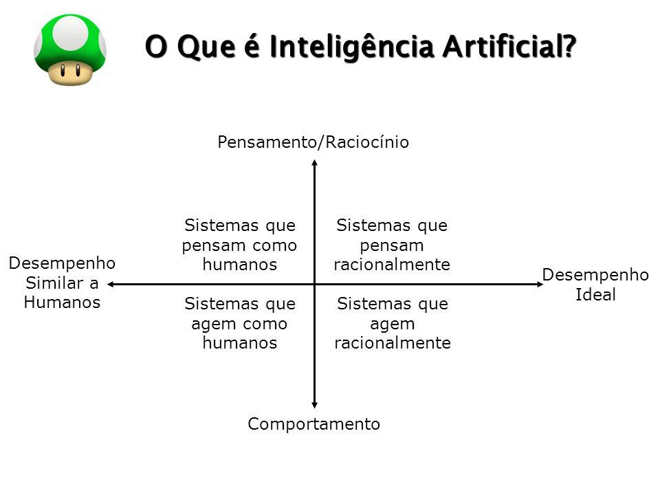 LOGO O Que é Inteligência Artificial? Pensamento/Raciocínio Comportamento Desempenho Similar a Humanos Desempenho Ideal Sistemas que pensam como human