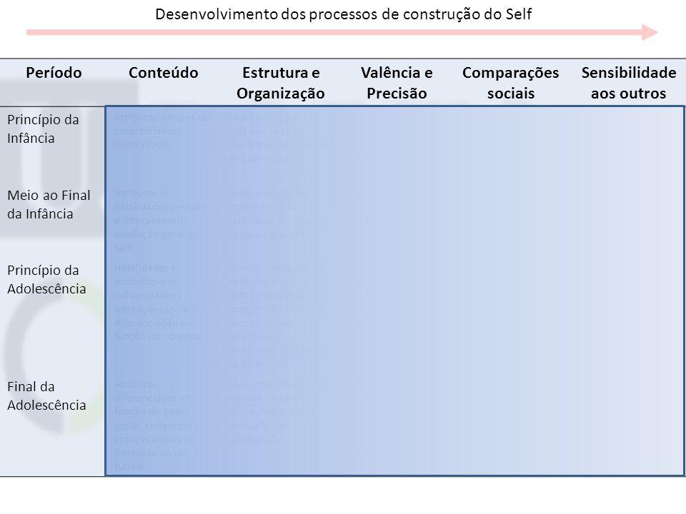 Desenvolvimento dos processos de construção do Self PeríodoConteúdoEstrutura e Organização Valência e Precisão Comparações sociais Sensibilidade aos o