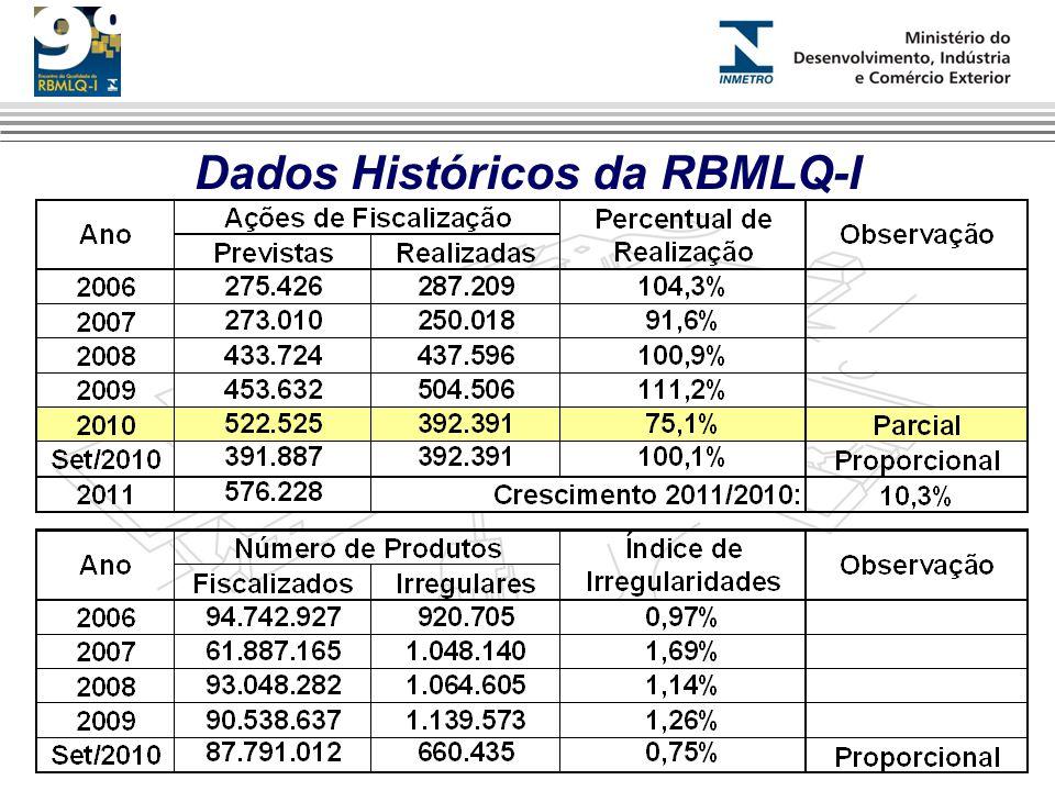 Dados Históricos da RBMLQ-I