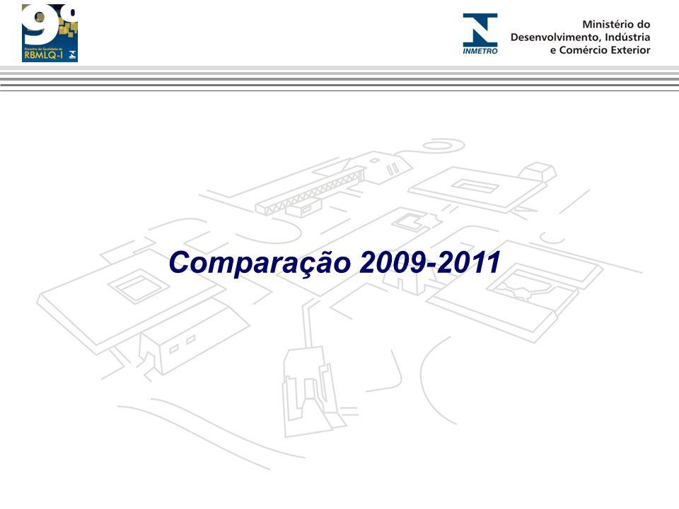 Comparação 2009-2011