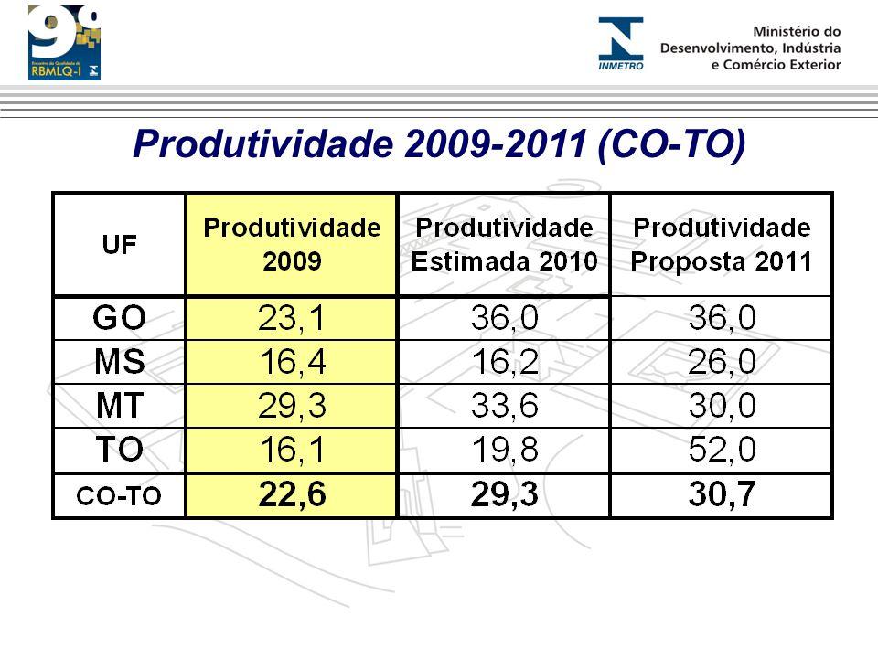 Produtividade 2009-2011 (CO-TO)