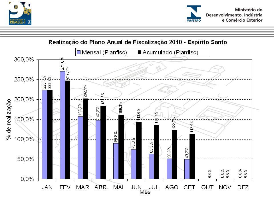 Produtividade 2009-2011 (SE e S)
