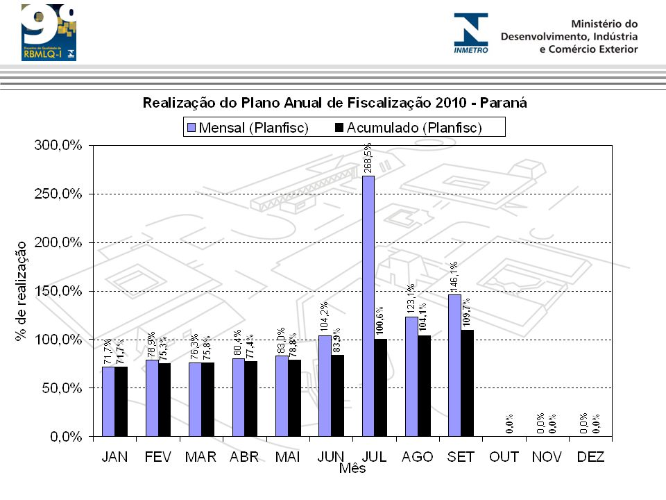 Produtividade 2009-2011 (NE)