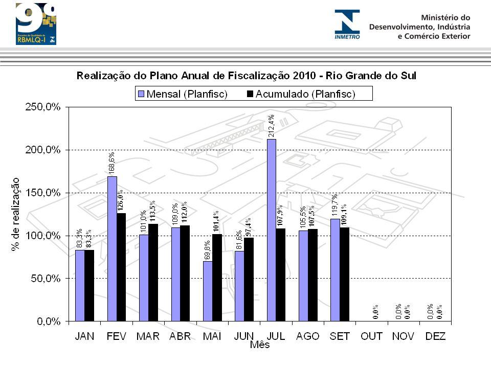 Produtividade RBMLQ-I 2009-2011 (por região)
