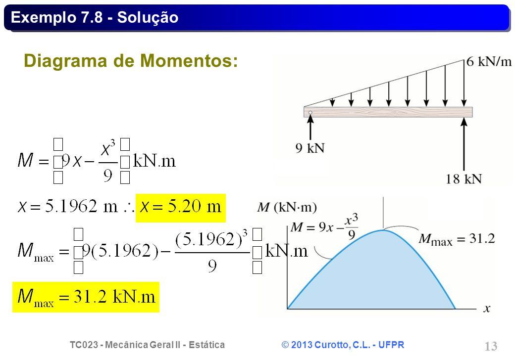TC023 - Mecânica Geral II - Estática © 2013 Curotto, C.L. - UFPR 13 Diagrama de Momentos: Exemplo 7.8 - Solução