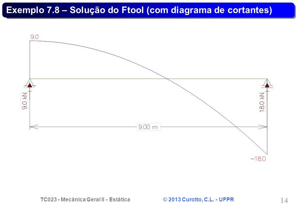 TC023 - Mecânica Geral II - Estática © 2013 Curotto, C.L. - UFPR 14 Exemplo 7.8 – Solução do Ftool (com diagrama de cortantes)