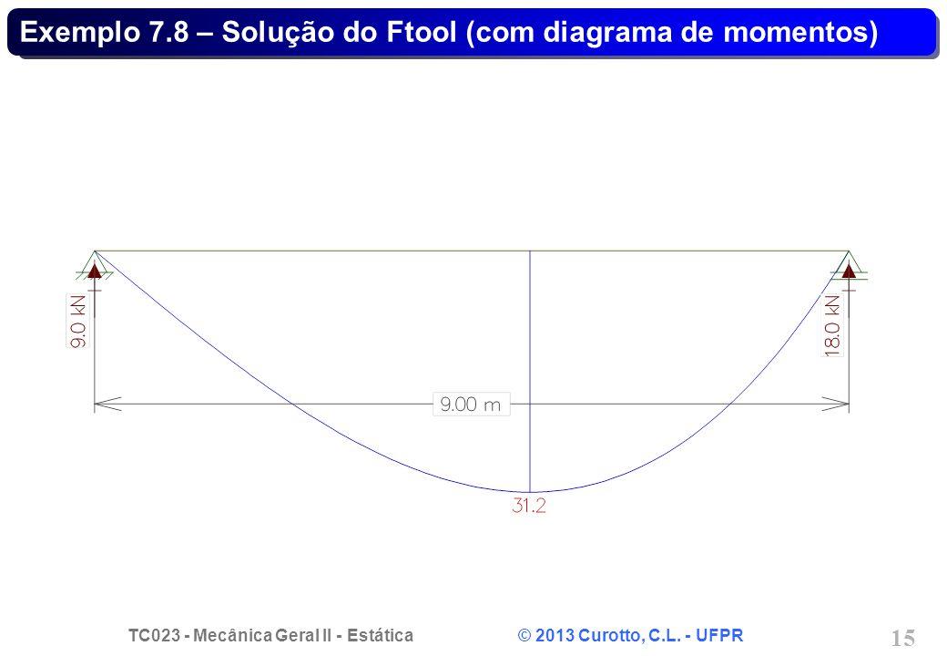 TC023 - Mecânica Geral II - Estática © 2013 Curotto, C.L. - UFPR 15 Exemplo 7.8 – Solução do Ftool (com diagrama de momentos)