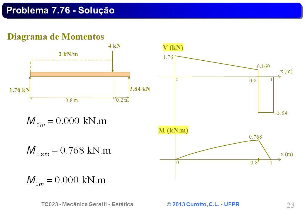 TC023 - Mecânica Geral II - Estática © 2013 Curotto, C.L. - UFPR 23 Diagrama de Momentos 0.8 m 0.2 m 1.76 kN 3.84 kN 4 kN 2 kN/m 0 1 0.8 x (m) -3.84 1