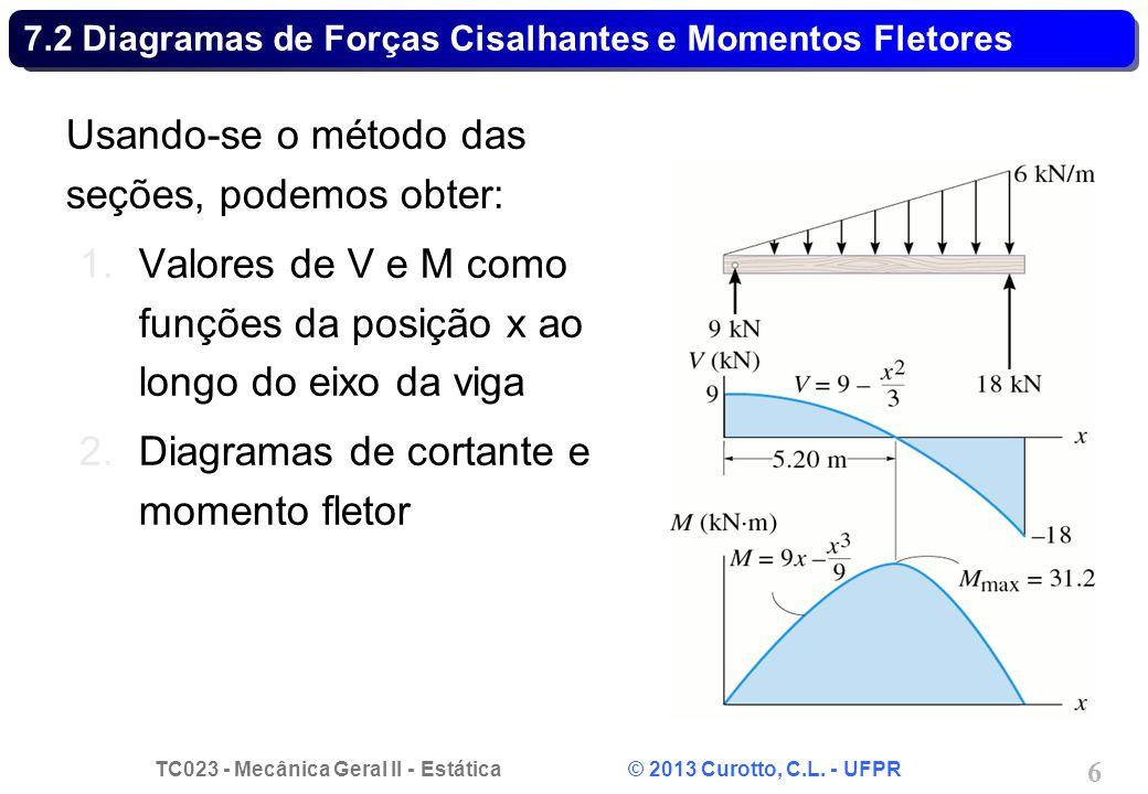 TC023 - Mecânica Geral II - Estática © 2013 Curotto, C.L. - UFPR 6 Usando-se o método das seções, podemos obter: 1.Valores de V e M como funções da po