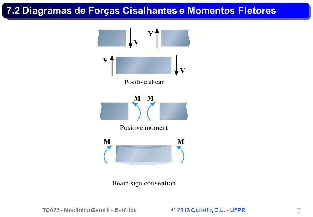 TC023 - Mecânica Geral II - Estática © 2013 Curotto, C.L. - UFPR 7 7.2 Diagramas de Forças Cisalhantes e Momentos Fletores