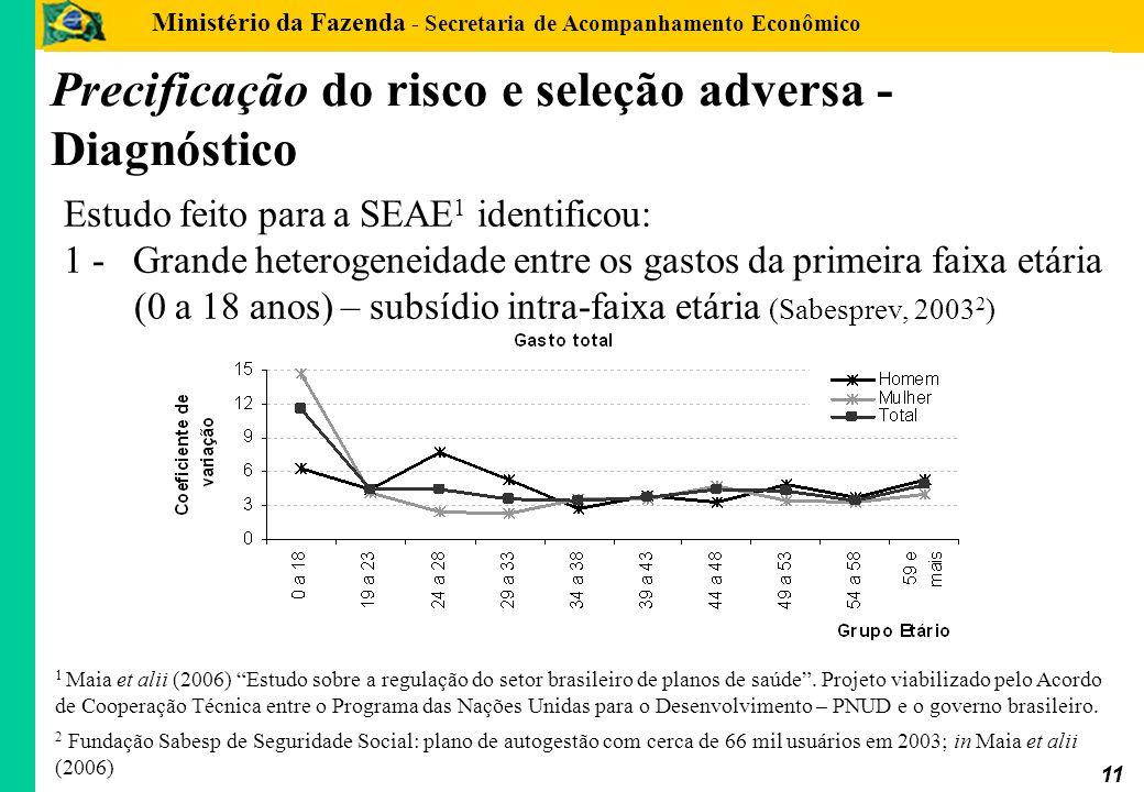 Ministério da Fazenda - Secretaria de Acompanhamento Econômico 11 Precificação do risco e seleção adversa - Diagnóstico Estudo feito para a SEAE 1 ide