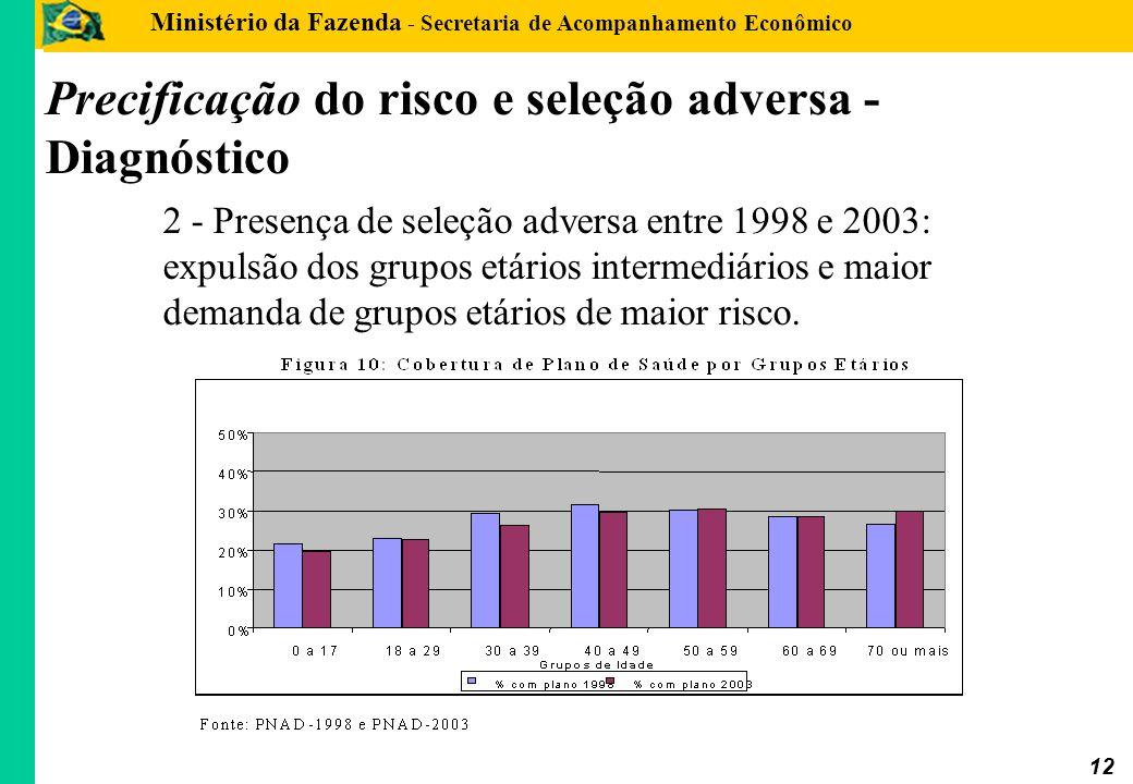 Ministério da Fazenda - Secretaria de Acompanhamento Econômico 12 2 - Presença de seleção adversa entre 1998 e 2003: expulsão dos grupos etários inter