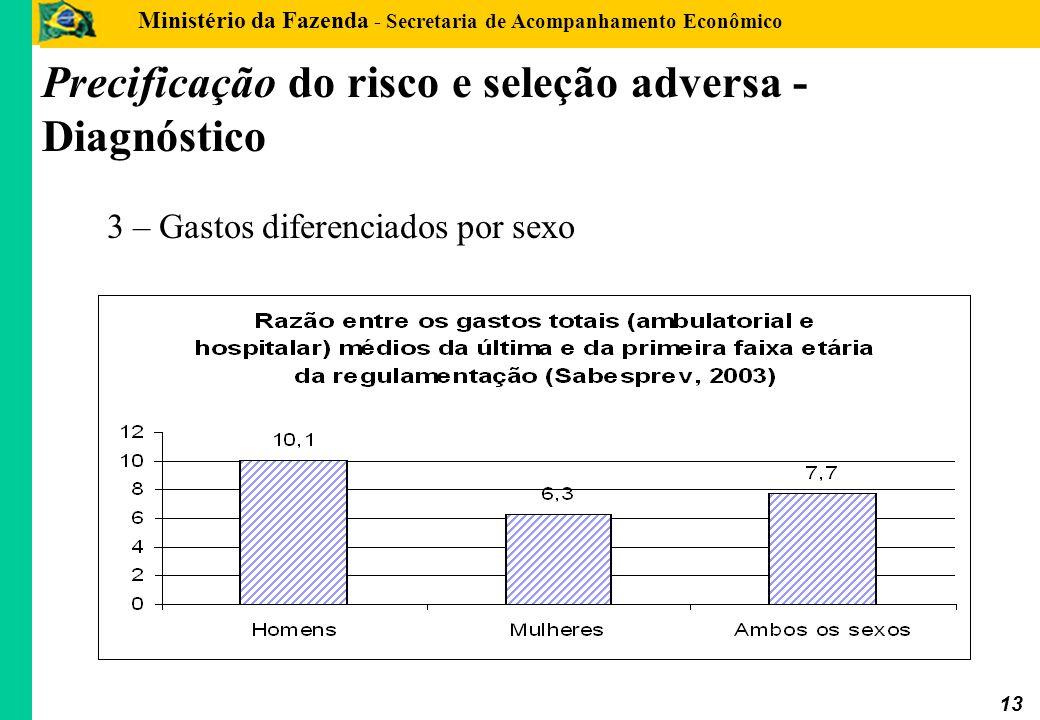 Ministério da Fazenda - Secretaria de Acompanhamento Econômico 13 3 – Gastos diferenciados por sexo Precificação do risco e seleção adversa - Diagnóst