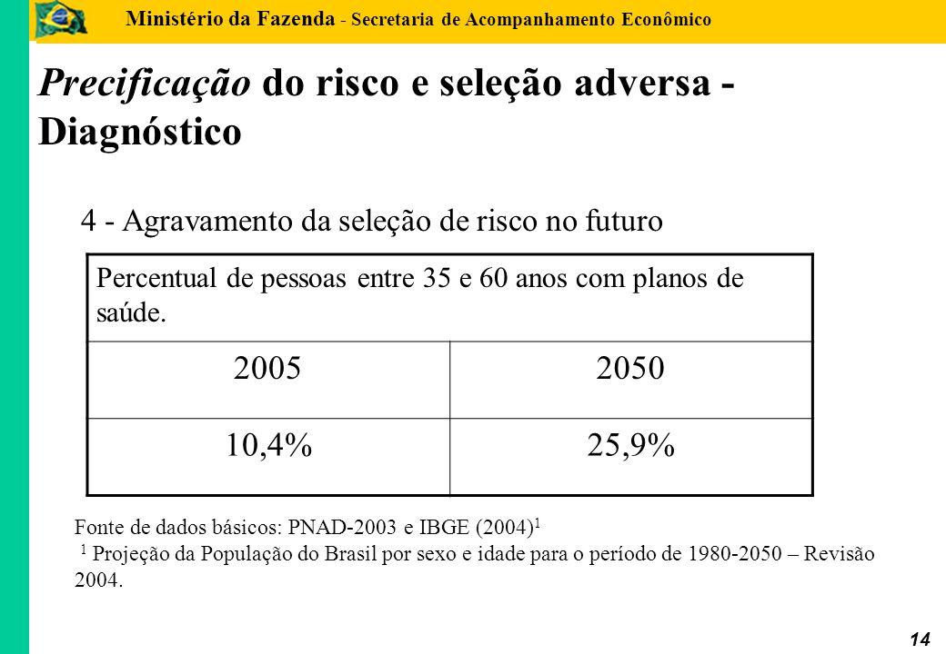 Ministério da Fazenda - Secretaria de Acompanhamento Econômico 14 Percentual de pessoas entre 35 e 60 anos com planos de saúde. 20052050 10,4%25,9% 4