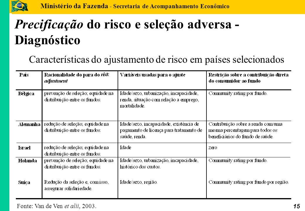 Ministério da Fazenda - Secretaria de Acompanhamento Econômico 15 Precificação do risco e seleção adversa - Diagnóstico Fonte: Van de Ven et al, 2003.