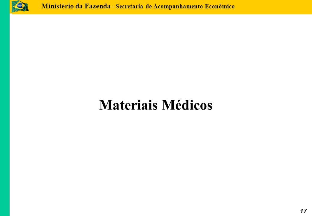 Ministério da Fazenda - Secretaria de Acompanhamento Econômico 17 Materiais Médicos