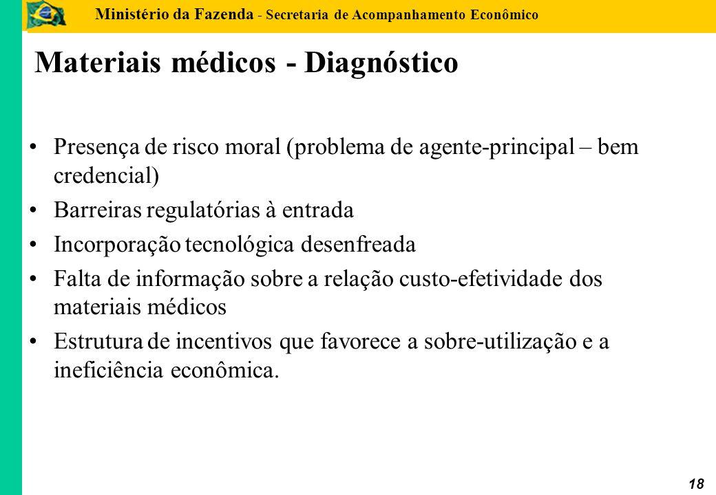 Ministério da Fazenda - Secretaria de Acompanhamento Econômico 18 Materiais médicos - Diagnóstico Presença de risco moral (problema de agente-principa