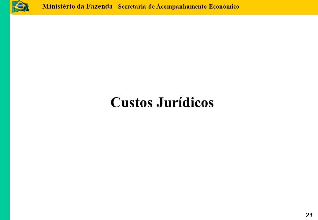 Ministério da Fazenda - Secretaria de Acompanhamento Econômico 21 Custos Jurídicos