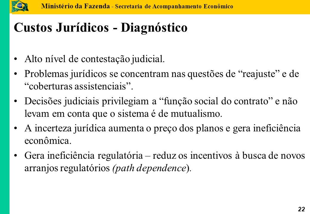 Ministério da Fazenda - Secretaria de Acompanhamento Econômico 22 Custos Jurídicos - Diagnóstico Alto nível de contestação judicial. Problemas jurídic
