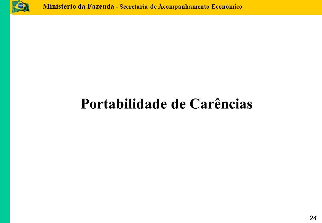 Ministério da Fazenda - Secretaria de Acompanhamento Econômico 24 Portabilidade de Carências