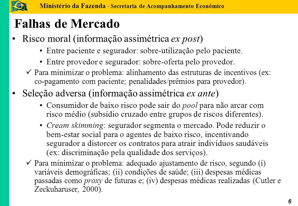Ministério da Fazenda - Secretaria de Acompanhamento Econômico 6 Falhas de Mercado Risco moral (informação assimétrica ex post) Entre paciente e segur