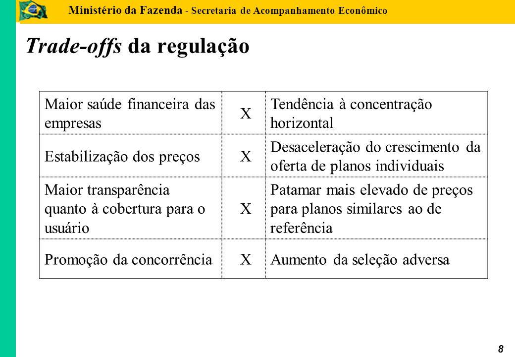 Ministério da Fazenda - Secretaria de Acompanhamento Econômico 8 Trade-offs da regulação Maior saúde financeira das empresas X Tendência à concentraçã