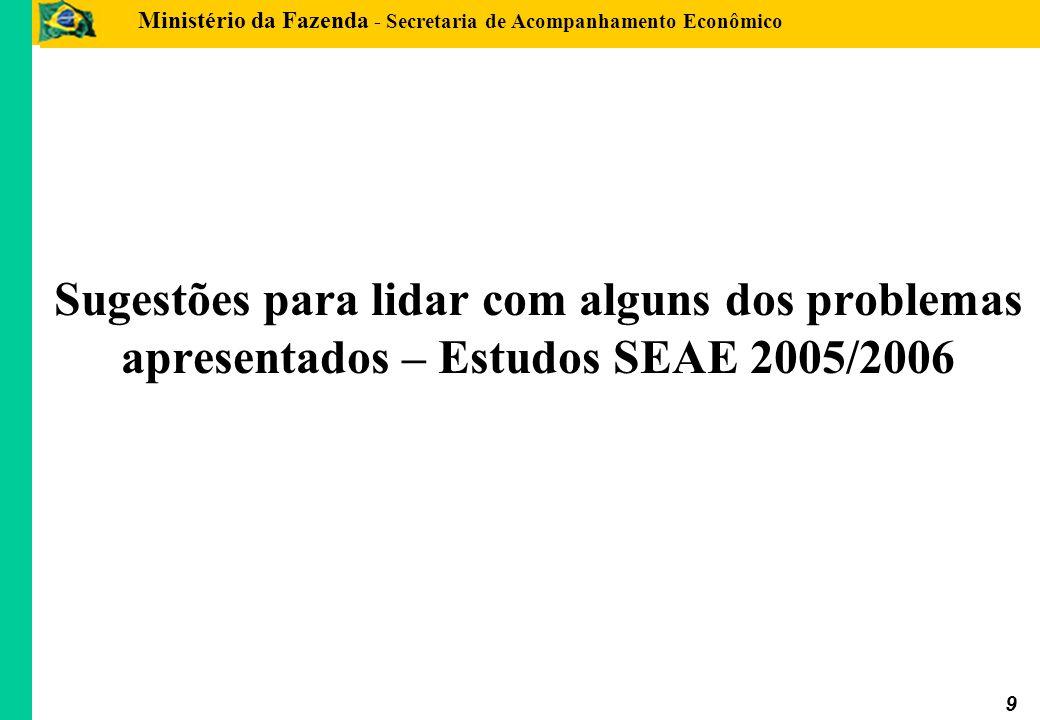 Ministério da Fazenda - Secretaria de Acompanhamento Econômico 10 Precificação do Risco e Seleção Adversa