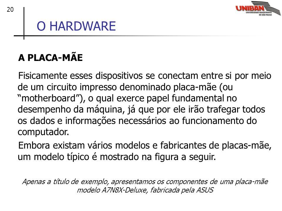 20 O HARDWARE A PLACA-MÃE Fisicamente esses dispositivos se conectam entre si por meio de um circuito impresso denominado placa-mãe (ou motherboard),