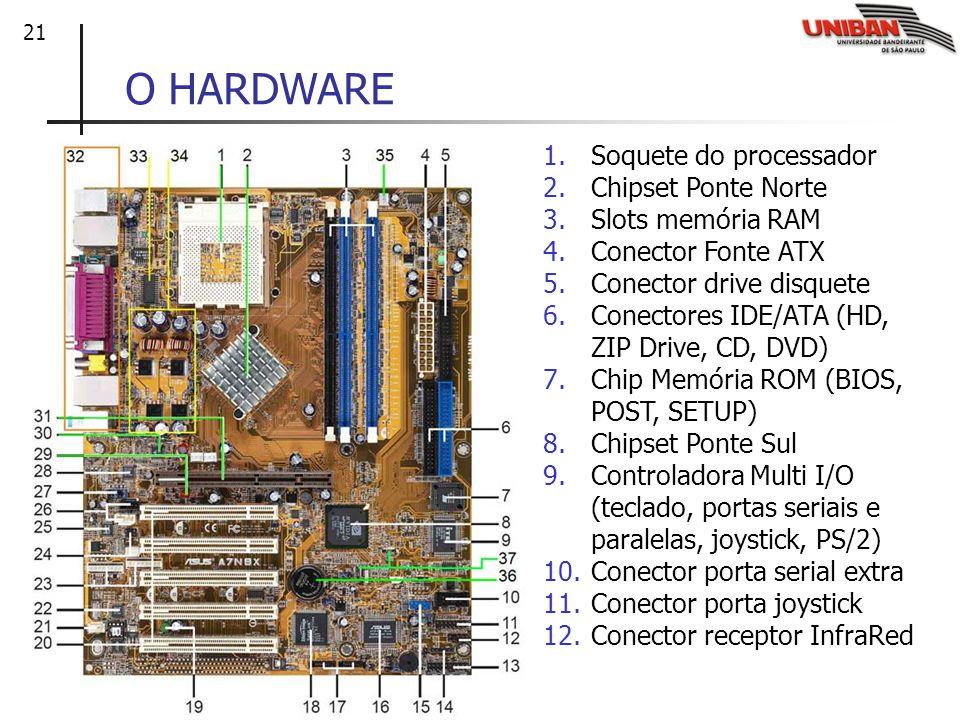 21 O HARDWARE 1.Soquete do processador 2.Chipset Ponte Norte 3.Slots memória RAM 4.Conector Fonte ATX 5.Conector drive disquete 6.Conectores IDE/ATA (