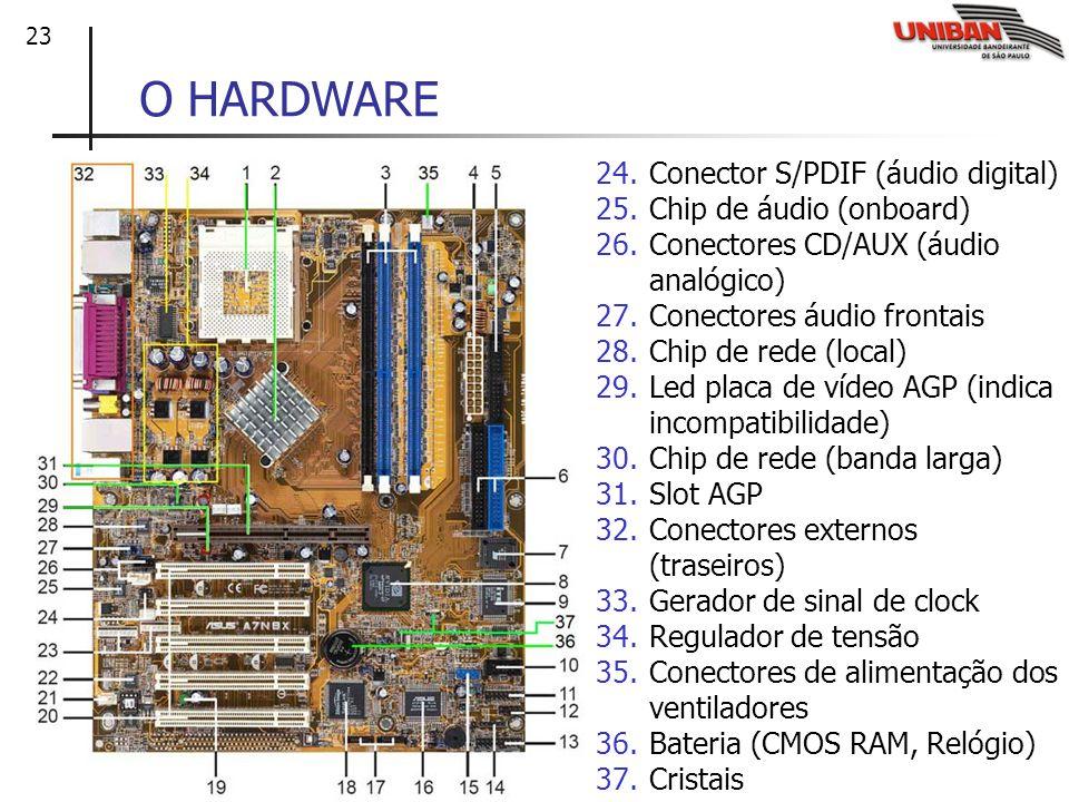 23 O HARDWARE 24.Conector S/PDIF (áudio digital) 25.Chip de áudio (onboard) 26.Conectores CD/AUX (áudio analógico) 27.Conectores áudio frontais 28.Chi