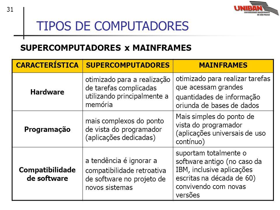 31 TIPOS DE COMPUTADORES SUPERCOMPUTADORES x MAINFRAMES CARACTERÍSTICASUPERCOMPUTADORESMAINFRAMES Hardware otimizado para a realização de tarefas comp