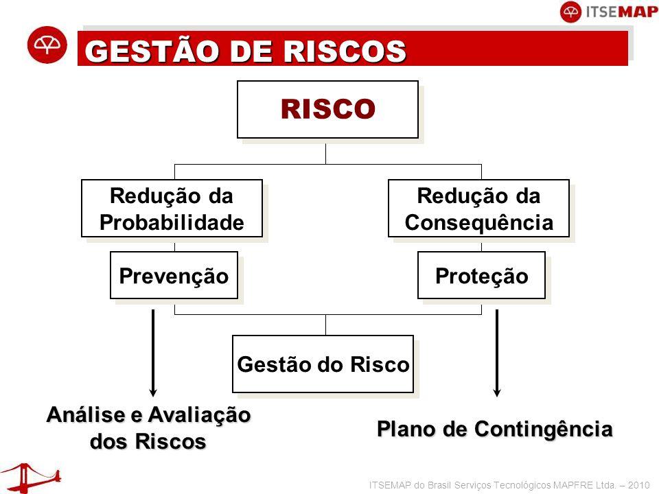ITSEMAP do Brasil Serviços Tecnológicos MAPFRE Ltda. – 2010 GESTÃO DE RISCOS RISCO Prevenção Proteção Redução da Probabilidade Redução da Probabilidad