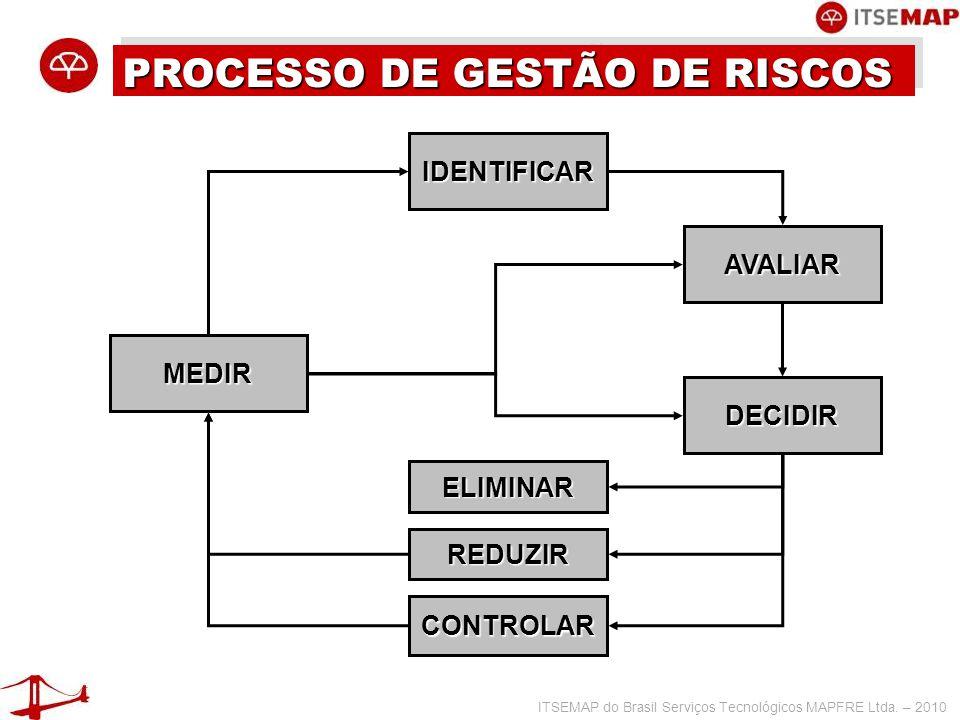 ITSEMAP do Brasil Serviços Tecnológicos MAPFRE Ltda. – 2010 PROCESSO DE GESTÃO DE RISCOS IDENTIFICAR AVALIAR DECIDIR CONTROLAR REDUZIR ELIMINAR MEDIR