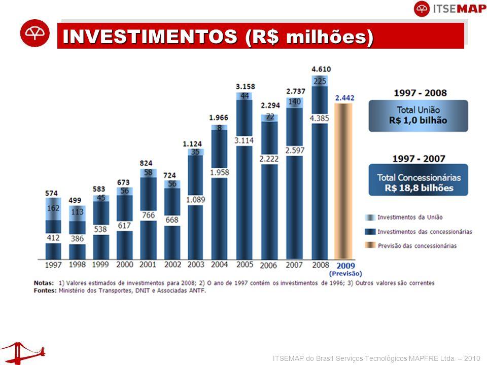 ITSEMAP do Brasil Serviços Tecnológicos MAPFRE Ltda. – 2010 VOLUME TRANSPORTADO (milhões TU)