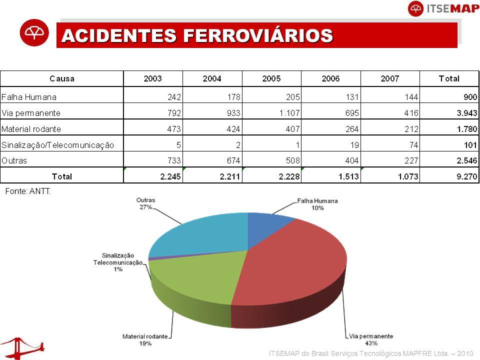ITSEMAP do Brasil Serviços Tecnológicos MAPFRE Ltda. – 2010 ACIDENTES FERROVIÁRIOS Fonte: ANTT.