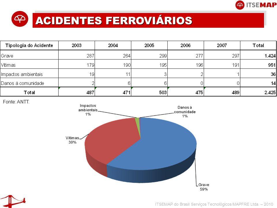 ITSEMAP do Brasil Serviços Tecnológicos MAPFRE Ltda.