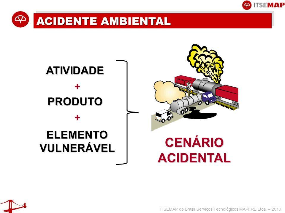 ITSEMAP do Brasil Serviços Tecnológicos MAPFRE Ltda. – 2010 ACIDENTE AMBIENTAL CENÁRIO ACIDENTAL ATIVIDADE PRODUTO ELEMENTO VULNERÁVEL + +