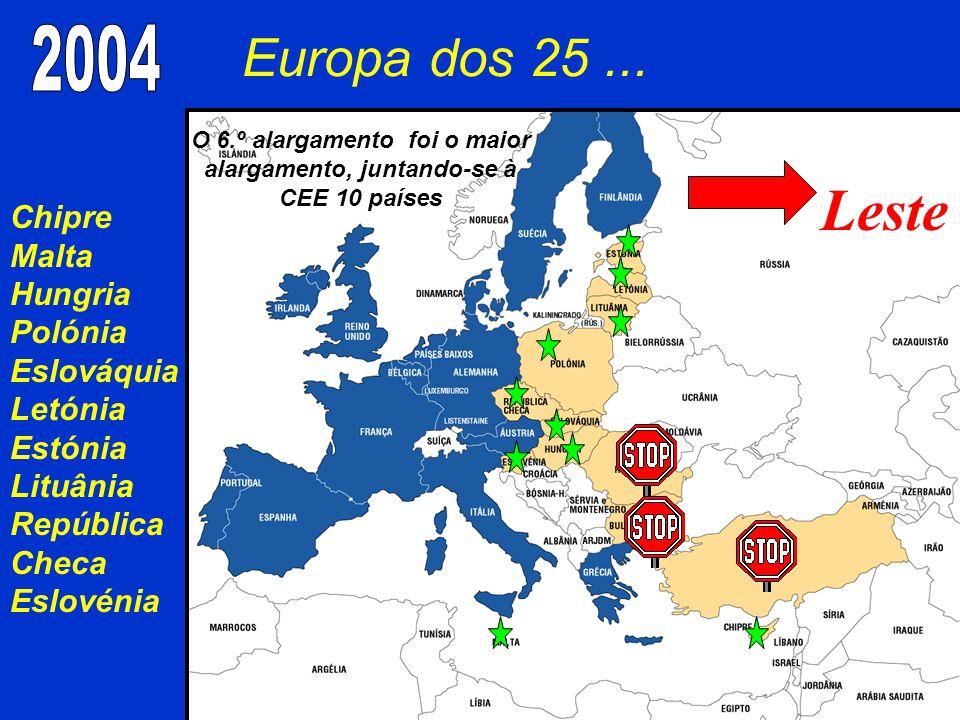 Europa dos 25... Chipre Malta Hungria Polónia Eslováquia Letónia Estónia Lituânia República Checa Eslovénia Leste O 6.º alargamento foi o maior alarga