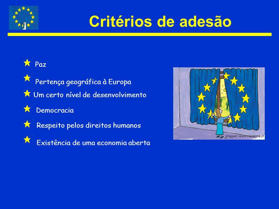 Critérios de adesão Paz Pertença geográfica à Europa Um certo nível de desenvolvimento Democracia Respeito pelos direitos humanos Existência de uma ec