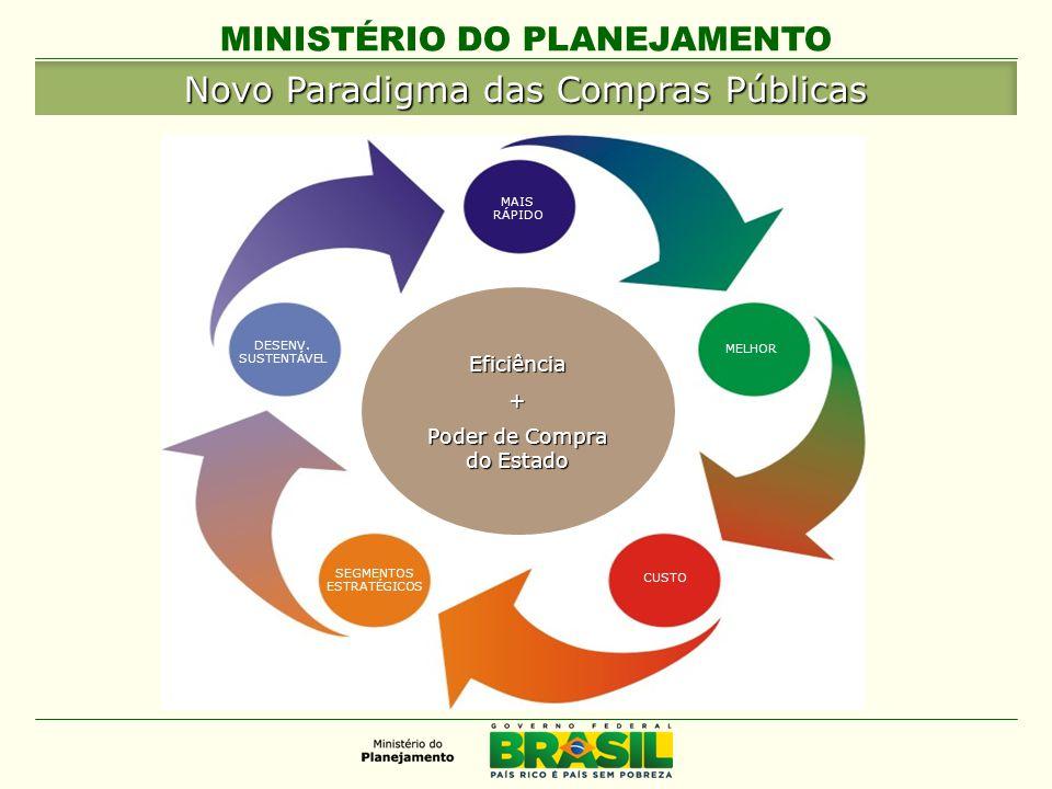 MINISTÉRIO DO PLANEJAMENTO MAIS RÁPIDO MELHOR CUSTO SEGMENTOS ESTRATÉGICOS DESENV.