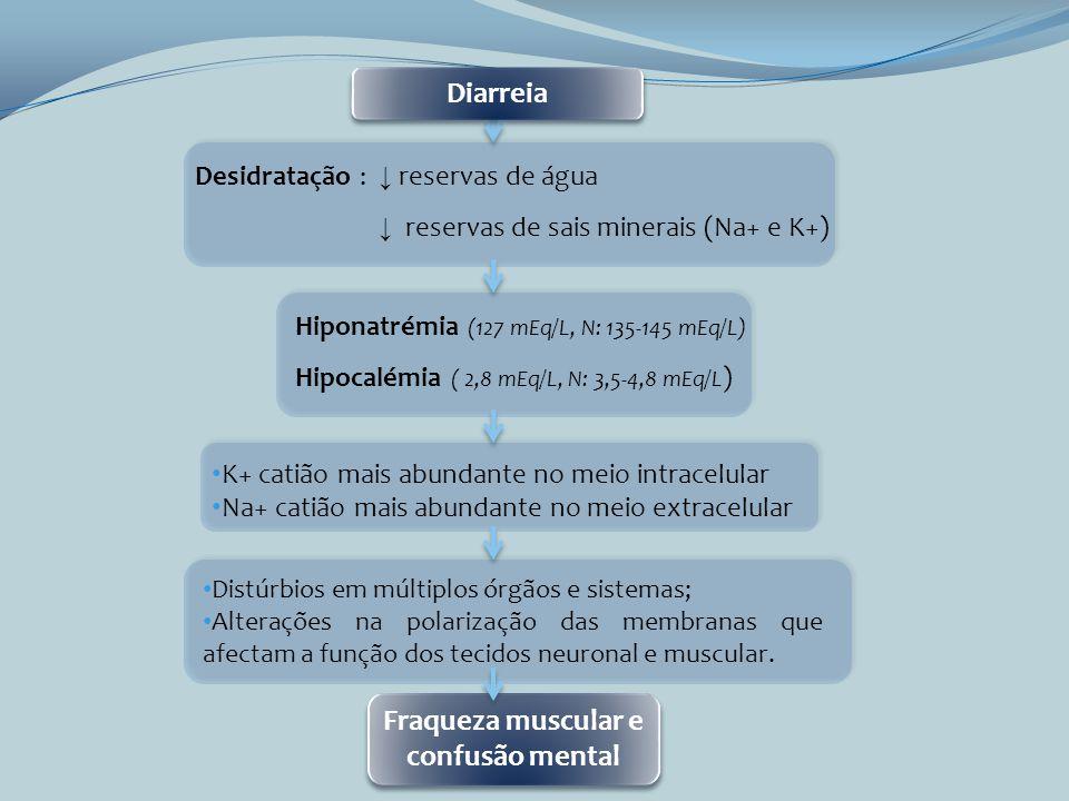 Desidratação : reservas de água reservas de sais minerais (Na+ e K+) Hiponatrémia (127 mEq/L, N: 135-145 mEq/L) Hipocalémia ( 2,8 mEq/L, N: 3,5-4,8 mE