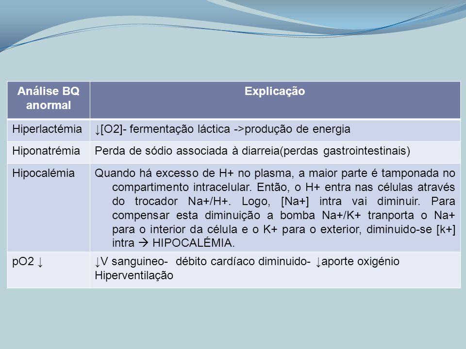 Análise BQ anormal Explicação Hiperlactémia[O2]- fermentação láctica ->produção de energia HiponatrémiaPerda de sódio associada à diarreia(perdas gast